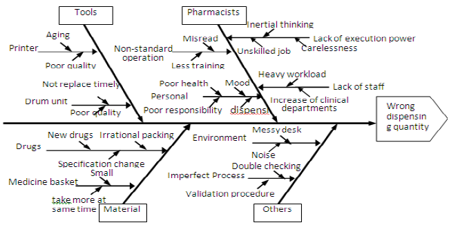 Biomedical open access journal for medical and clinical research figure 3 fishbone diagram of total quality management tools ccuart Choice Image