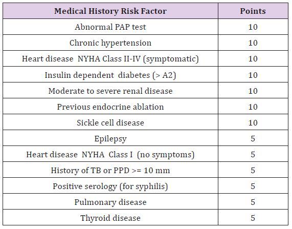 Identification Of High Risk Pregnancy