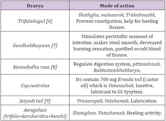 A Case Study on Parikartika WSR Fissue in Ano Volume 1 - Issue 4
