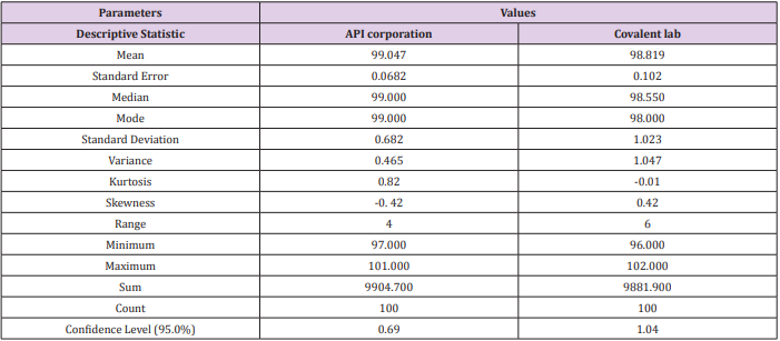 lithium ion car price in india